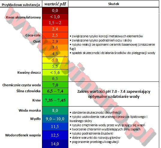Wartości pH
